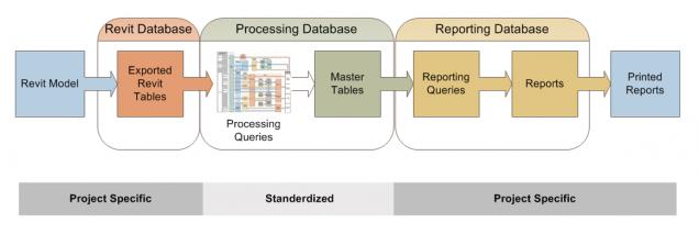 Informa workflow