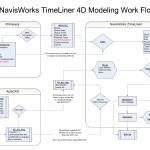 Primavera P3 & NavisWorks TimeLiner Linking