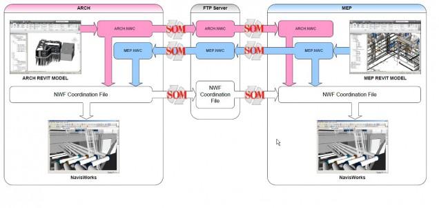 SOMSync Workflow