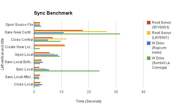 Sync Benchmark Results 2